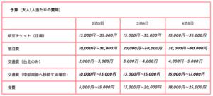 台湾旅行予算